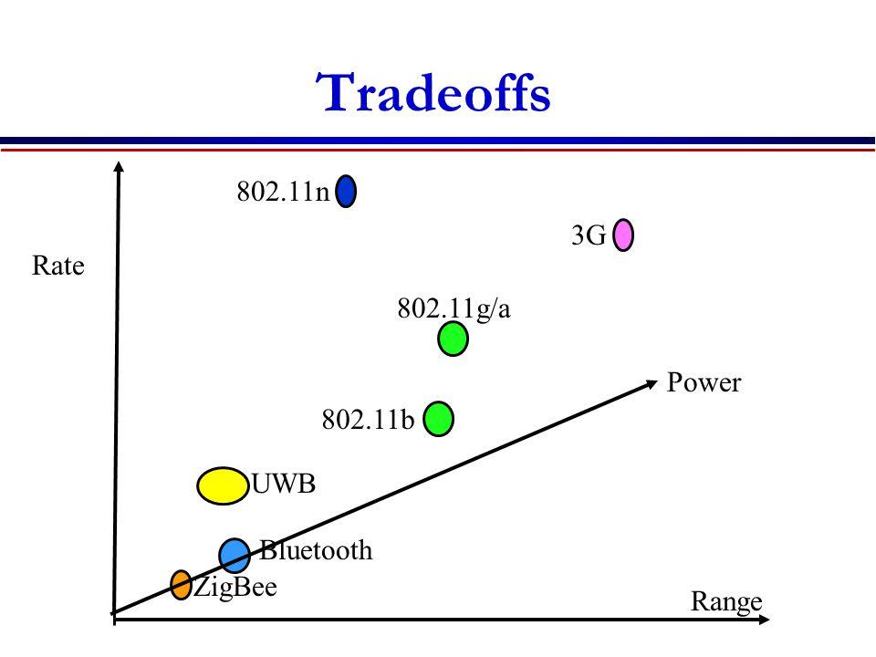 Tradeoffs ZigBee Bluetooth 802.11b 802.11g/a 3G UWB Range Rate Power 802.11n