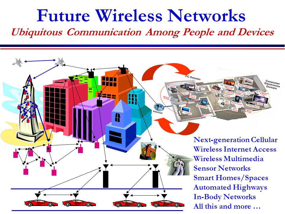Future Wireless Networks Ubiquitous Communication Among People and Devices Next-generation Cellular Wireless Internet Access Wireless Multimedia Sensor Networks Smart Homes/Spaces Automated Highways In-Body Networks All this and more …