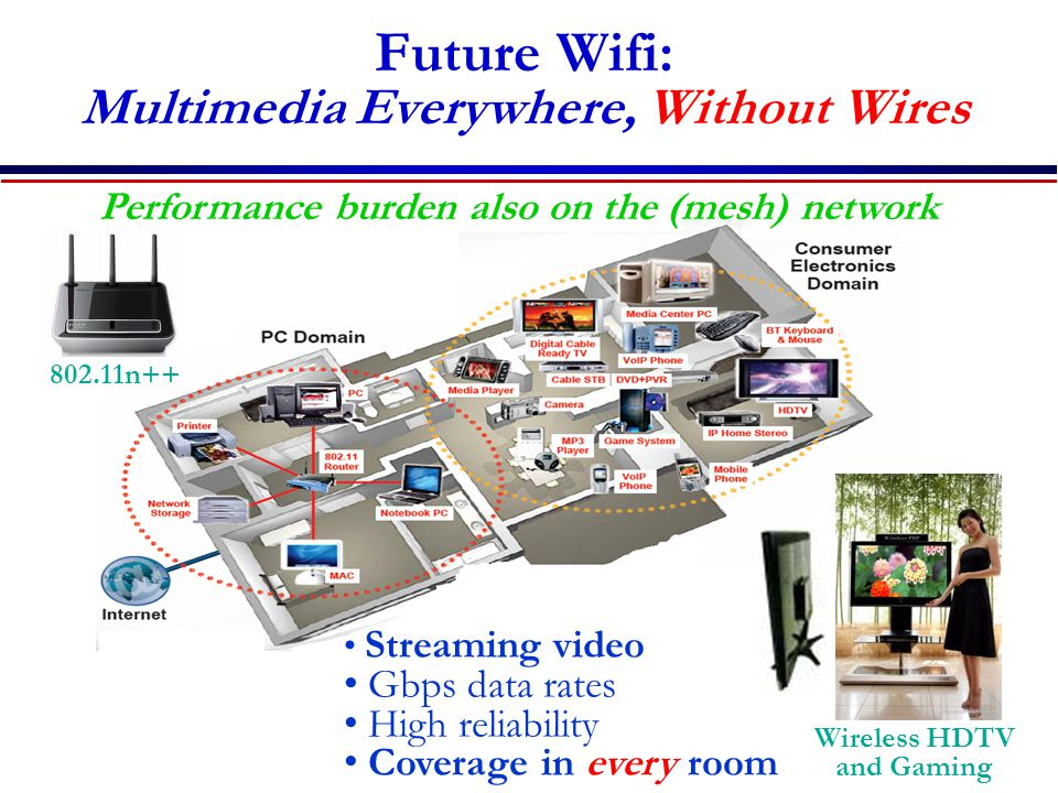 Future Wifi: Multimedia Everywhere, Without Wires 802.11n++ Wireless HDTV and Gaming Streaming video Gbps data rates High reliability Coverage in every room Performance burden also on the (mesh) network