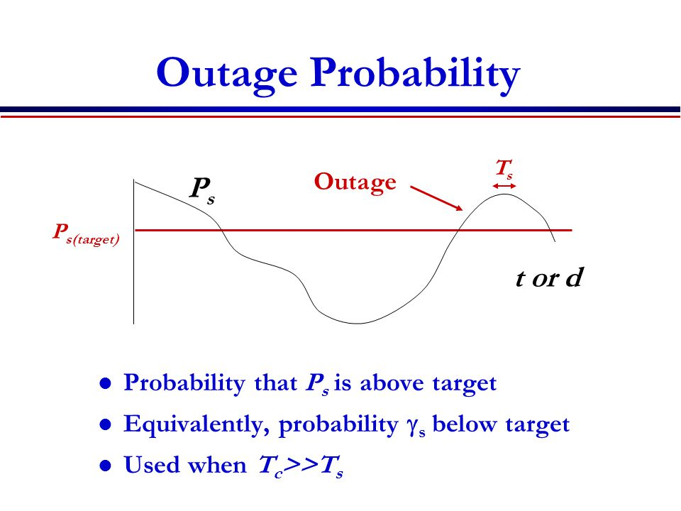 Outage Probability Probability that P s is above target Equivalently, probability  s below target Used when T c >>T s PsPs P s(target) Outage TsTs t or d