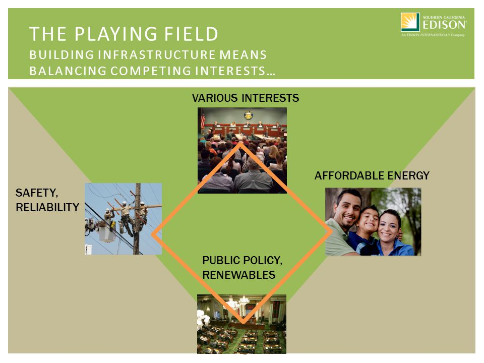 3 THE PLAYING FIELD BUILDING INFRASTRUCTURE MEANS BALANCING COMPETING INTERESTS… SAFETY, RELIABILITY PUBLIC POLICY, RENEWABLES AFFORDABLE ENERGY VARIOUS INTERESTS