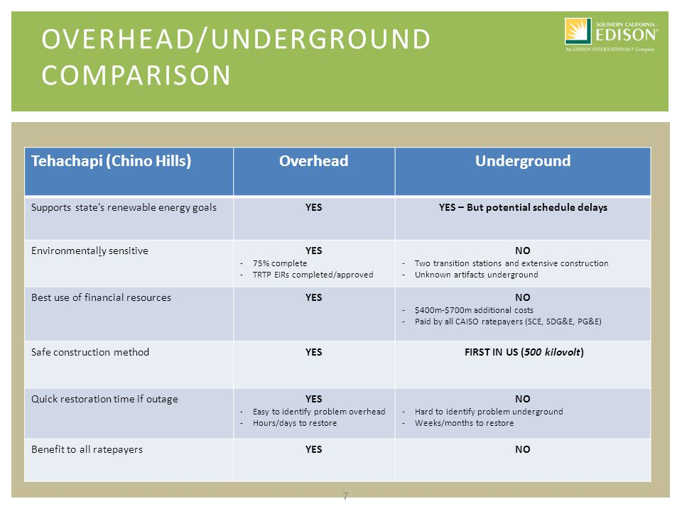 7 OVERHEAD/UNDERGROUND COMPARISON Tehachapi (Chino Hills)OverheadUnderground Supports state's renewable energy goalsYESYES – But potential schedule delays Environmentally sensitiveYES -75% complete -TRTP EIRs completed/approved NO -Two transition stations and extensive construction -Unknown artifacts underground Best use of financial resourcesYESNO -$400m-$700m additional costs -Paid by all CAISO ratepayers (SCE, SDG&E, PG&E) Safe construction methodYES FIRST IN US (500 kilovolt) Quick restoration time if outageYES -Easy to identify problem overhead -Hours/days to restore NO -Hard to identify problem underground -Weeks/months to restore Benefit to all ratepayersYESNO