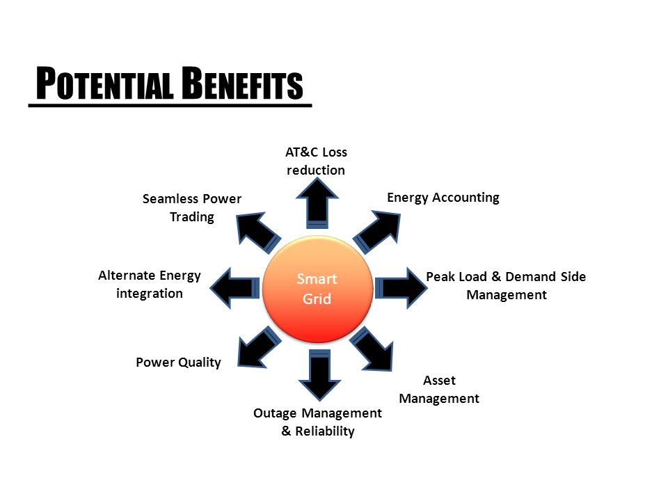 P OTENTIAL B ENEFITS Smart Grid Energy Accounting AT&C Loss reduction Peak Load & Demand Side Management Asset Management Outage Management & Reliability Seamless Power Trading Alternate Energy integration Power Quality