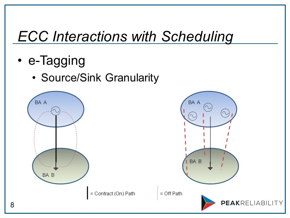 8 e-Tagging Source/Sink Granularity ECC Interactions with Scheduling BA A BA B = Contract (On) Path= Off Path BA A BA B