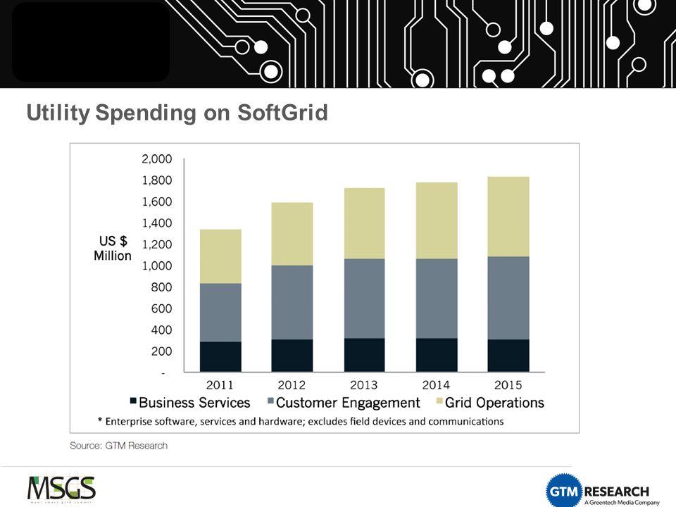 Utility Spending on SoftGrid