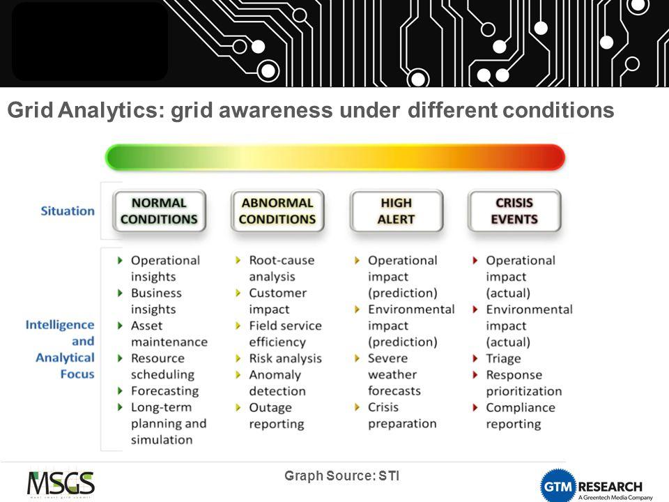 Grid Analytics: grid awareness under different conditions Graph Source: STI