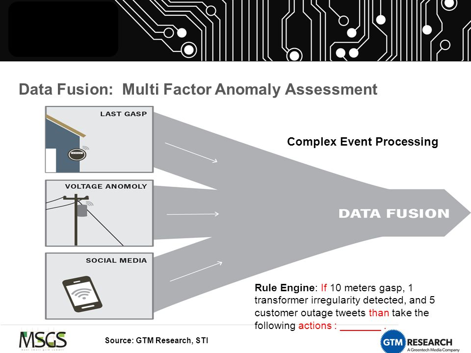 Data Fusion: Multi Factor Anomaly Assessment Complex Event Processing Rule Engine: If 10 meters gasp, 1 transformer irregularity detected, and 5 customer outage tweets than take the following actions : _______.