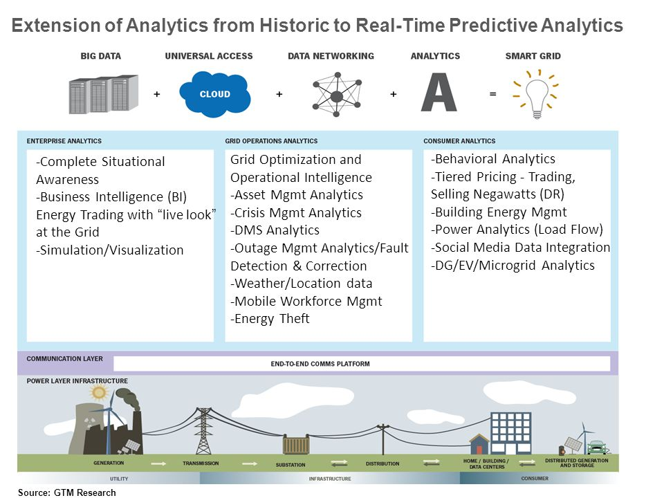 -Complete Situational Awareness -Business Intelligence (BI) Energy Trading with live look at the Grid -Simulation/Visualization Grid Optimization and Operational Intelligence -Asset Mgmt Analytics -Crisis Mgmt Analytics -DMS Analytics -Outage Mgmt Analytics/Fault Detection & Correction -Weather/Location data -Mobile Workforce Mgmt -Energy Theft -Behavioral Analytics -Tiered Pricing - Trading, Selling Negawatts (DR) -Building Energy Mgmt -Power Analytics (Load Flow) -Social Media Data Integration -DG/EV/Microgrid Analytics Source: GTM Research Extension of Analytics from Historic to Real-Time Predictive Analytics
