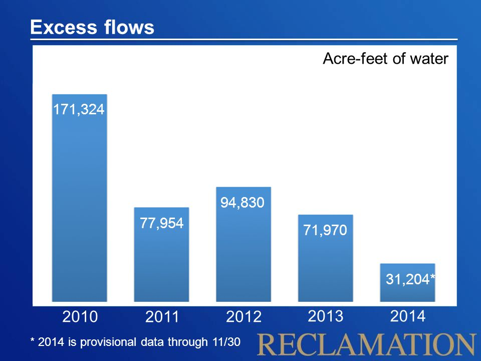 Excess flows * 2014 is provisional data through 11/30 2010 2011 2012 2013 Acre-feet of water 94,830 171,324 71,970 31,204* 2014 77,954