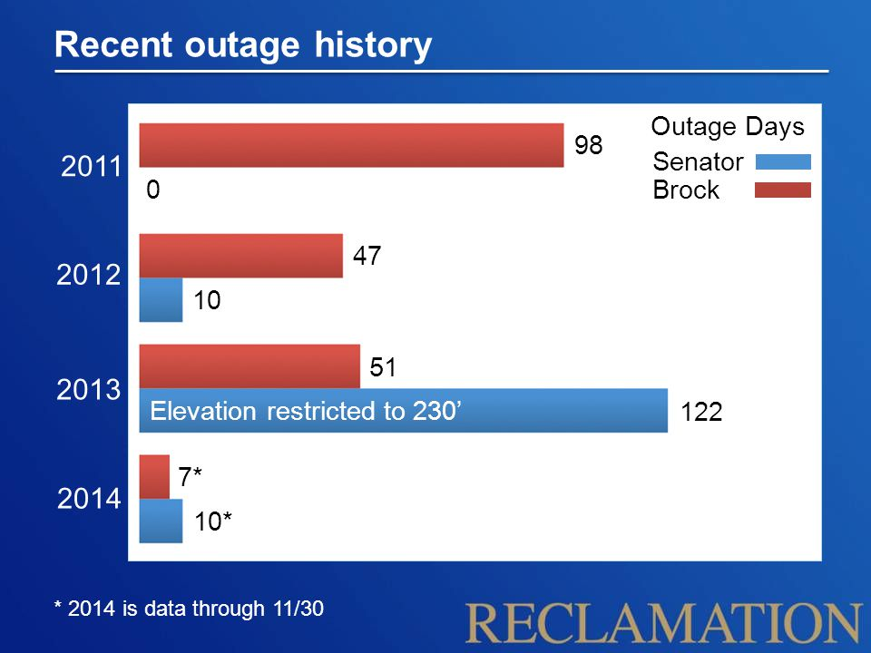 Recent outage history * 2014 is data through 11/30 2011 2012 2013 2014 0 98 47 10 51 122 7* 10* Outage Days Senator Brock Elevation restricted to 230'