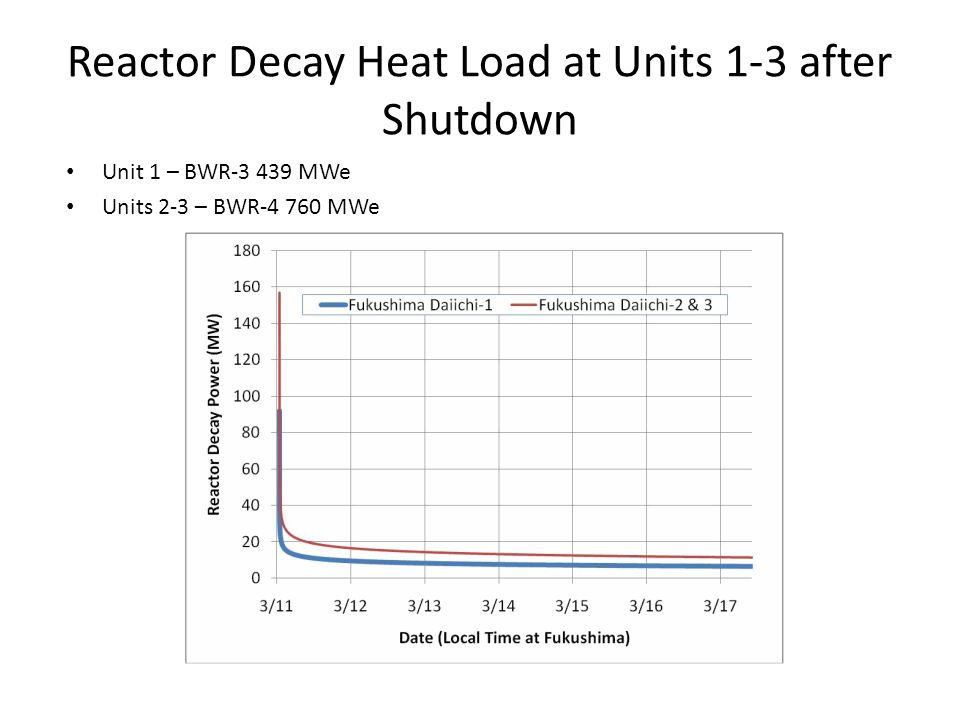 Reactor Decay Heat Load at Units 1-3 after Shutdown Unit 1 – BWR-3 439 MWe Units 2-3 – BWR-4 760 MWe