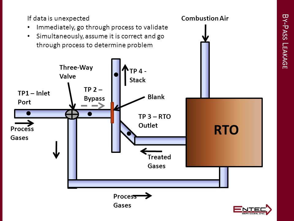 B Y -P ASS L EAKAGE RTO TP1 – Inlet Port TP 4 - Stack TP 3 – RTO Outlet RTO Combustion Air Process Gases TP 2 – Bypass Treated Gases Three-Way Valve Blank If data is unexpected Immediately, go through process to validate Simultaneously, assume it is correct and go through process to determine problem