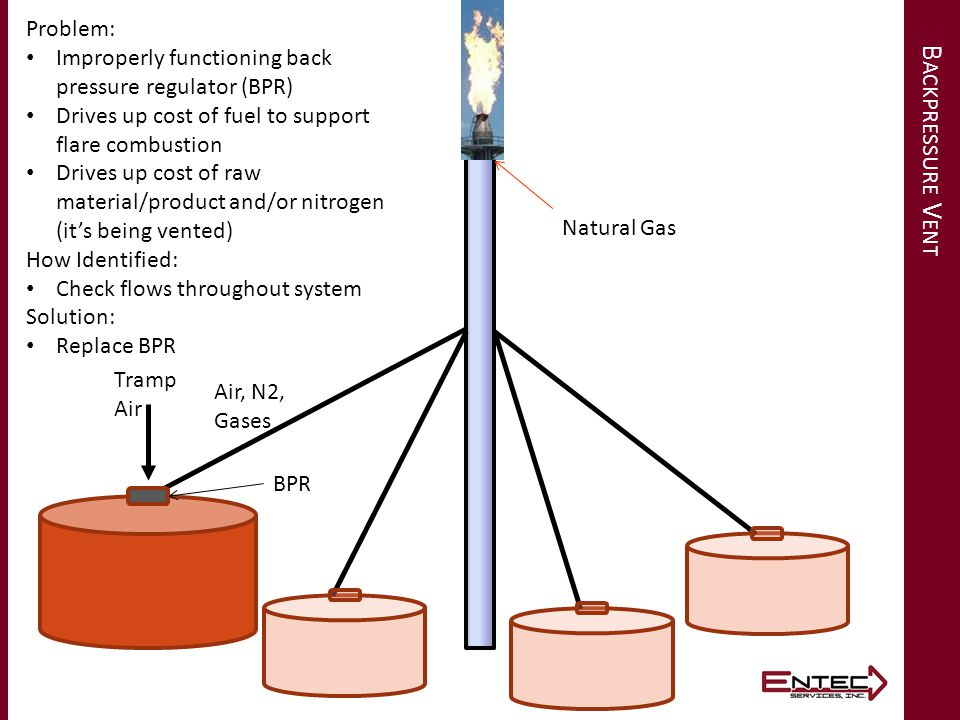 B ACKPRESSURE V ENT Tramp Air BPR Air, N2, Gases Natural Gas Problem: Improperly functioning back pressure regulator (BPR) Drives up cost of fuel to s