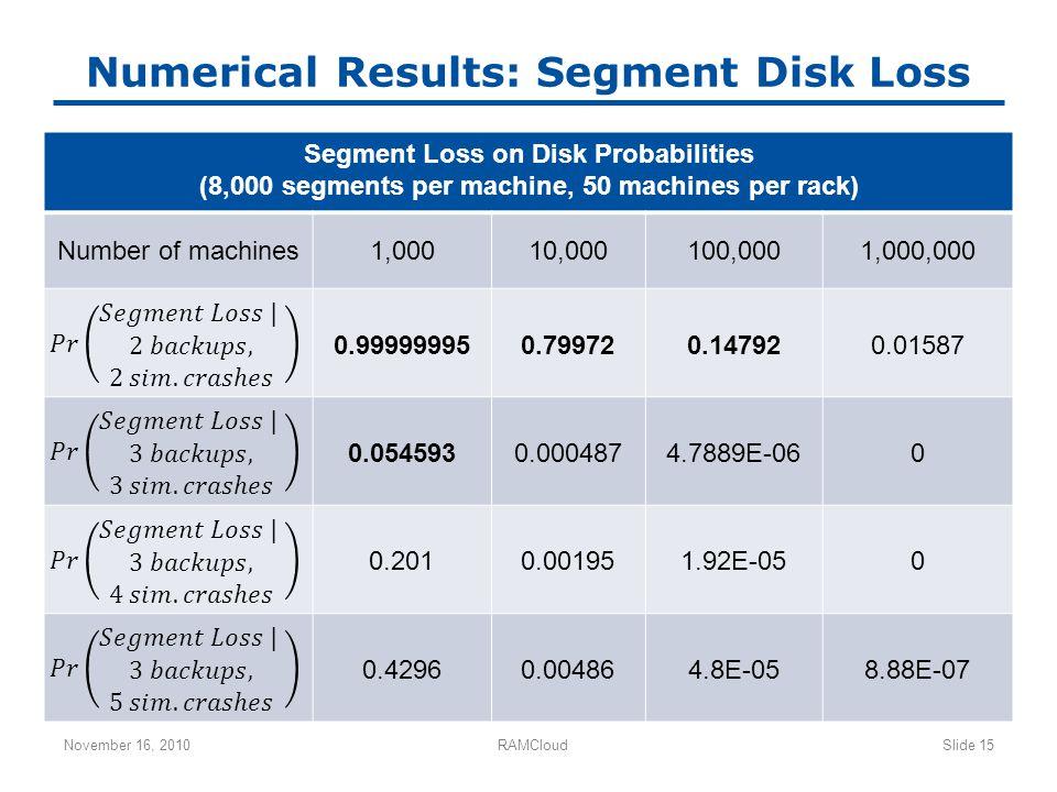 Numerical Results: Segment Disk Loss November 16, 2010RAMCloudSlide 15 Segment Loss on Disk Probabilities (8,000 segments per machine, 50 machines per rack) Number of machines1,00010,000100,0001,000,000 0.999999950.799720.147920.01587 0.0545930.0004874.7889E-060 0.2010.001951.92E-050 0.42960.004864.8E-058.88E-07