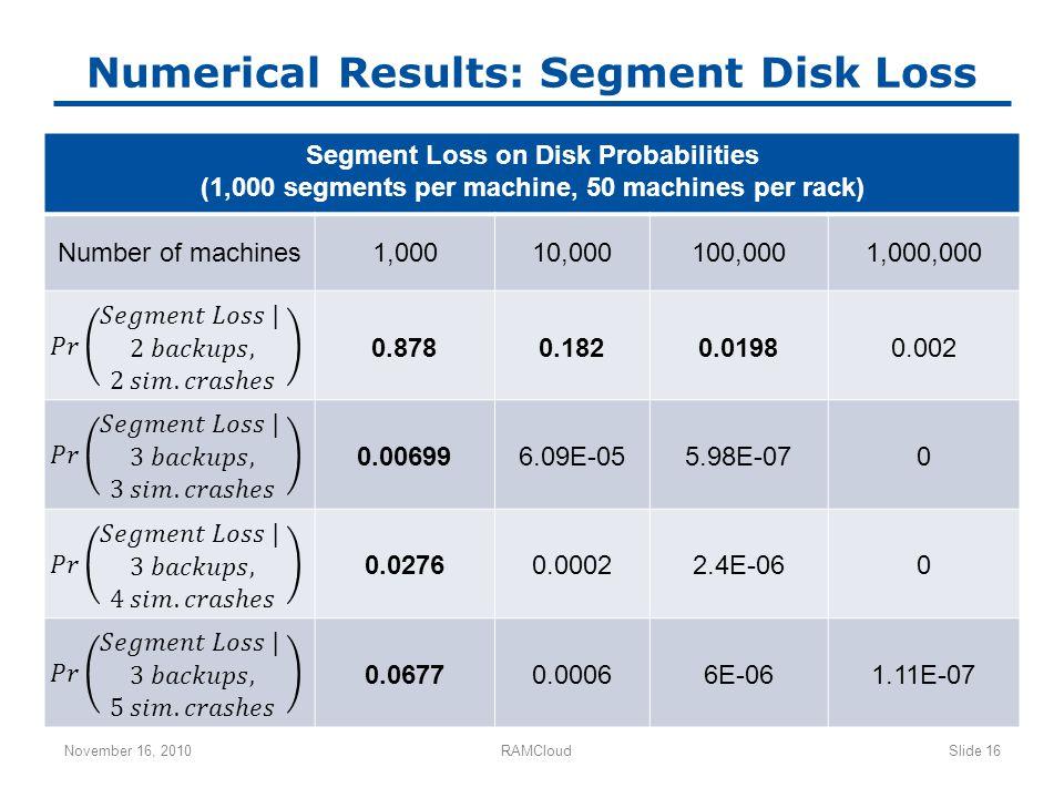 Numerical Results: Segment Disk Loss November 16, 2010RAMCloudSlide 16 Segment Loss on Disk Probabilities (1,000 segments per machine, 50 machines per rack) Number of machines1,00010,000100,0001,000,000 0.8780.1820.01980.002 0.006996.09E-055.98E-070 0.02760.00022.4E-060 0.06770.00066E-061.11E-07