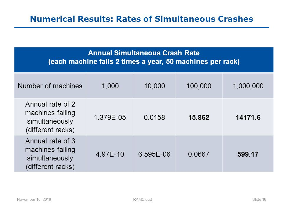 Numerical Results: Rates of Simultaneous Crashes November 16, 2010RAMCloudSlide 18 Annual Simultaneous Crash Rate (each machine fails 2 times a year,