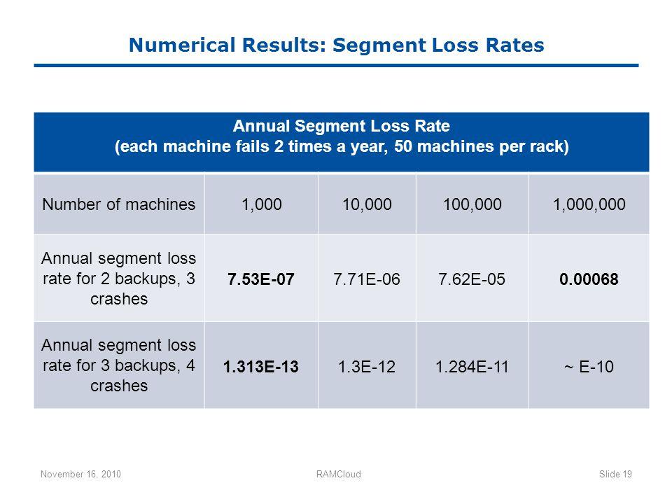 Numerical Results: Segment Loss Rates November 16, 2010RAMCloudSlide 19 Annual Segment Loss Rate (each machine fails 2 times a year, 50 machines per rack) Number of machines1,00010,000100,0001,000,000 Annual segment loss rate for 2 backups, 3 crashes 7.53E-077.71E-067.62E-050.00068 Annual segment loss rate for 3 backups, 4 crashes 1.313E-131.3E-121.284E-11~ E-10
