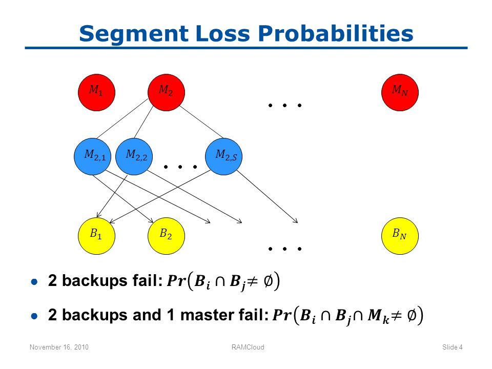 Segment Loss Probabilities November 16, 2010RAMCloudSlide 4