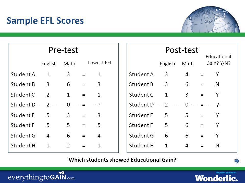Post-testPre-test EnglishMath Student A13= Student B36= Student C21= Student D20= Student E53= Student F55= Student G46= Student H12= Lowest EFL 1 3 1