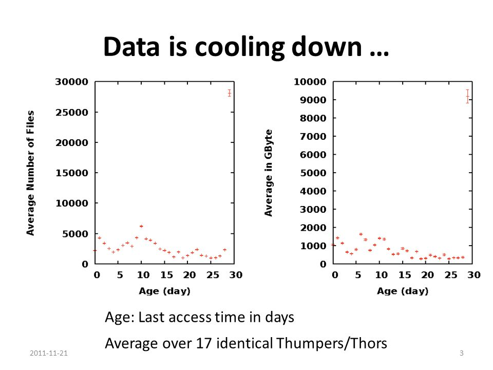 Data is cooling down … Age: Last access time in days Average over 17 identical Thumpers/Thors 2011-11-213
