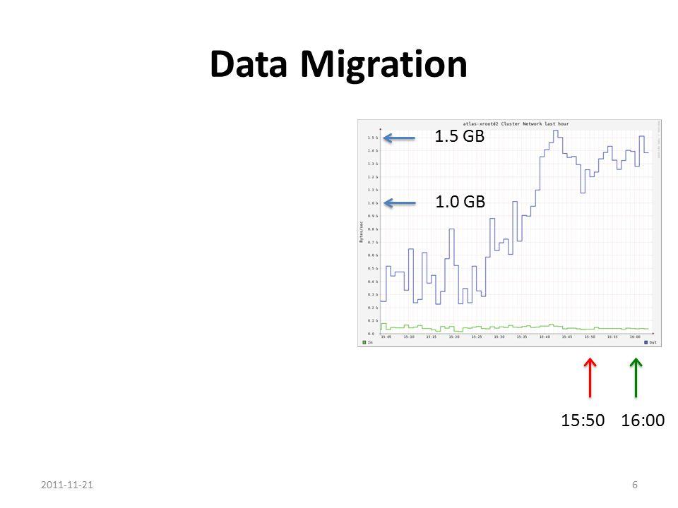 Data Migration 15:50 16:00 1.5 GB 1.0 GB 2011-11-216