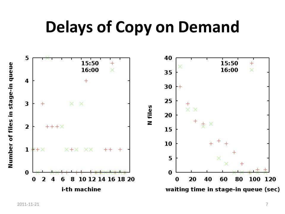 Delays of Copy on Demand 2011-11-217
