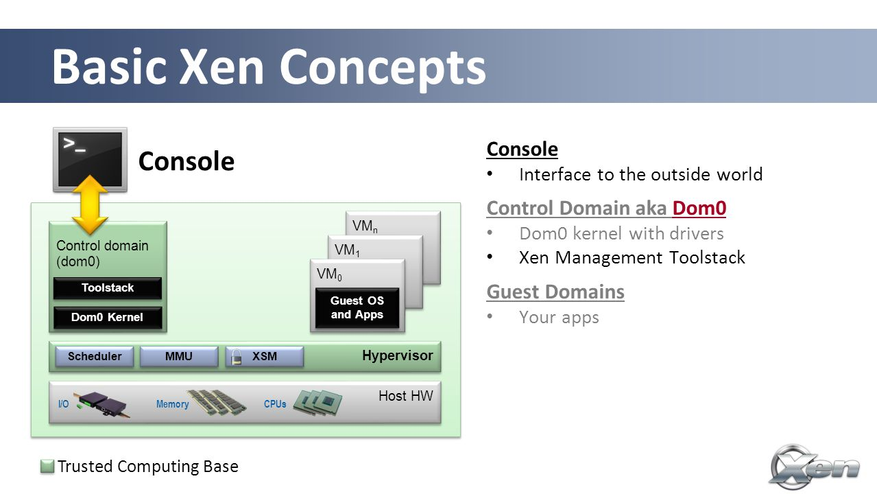 Basic Xen Concepts 19 Control domain (dom0) Host HW VM n VM 1 VM 0 Guest OS and Apps Guest OS and Apps Console MemoryCPUsI/O Dom0 Kernel Toolstack Hypervisor Scheduler MMU XSM Console Interface to the outside world Control Domain aka Dom0Dom0 Dom0 kernel with drivers Xen Management Toolstack Guest Domains Your apps Driver/Stub/Service Domain(s) A driver, device model or control service in a box De-privileged and isolated Lifetime: start, stop, kill Trusted Computing Base