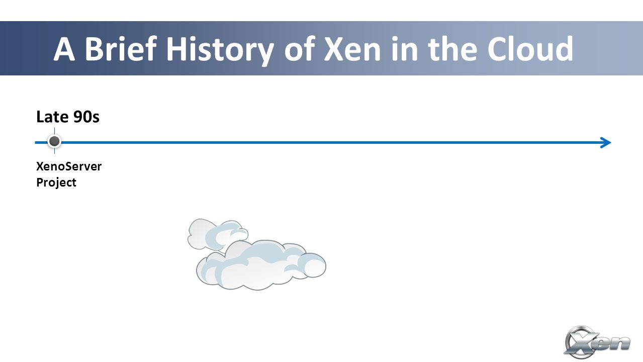 A Brief History of Xen in the Cloud Late 90s XenoServer Project '03 Xen 1.0