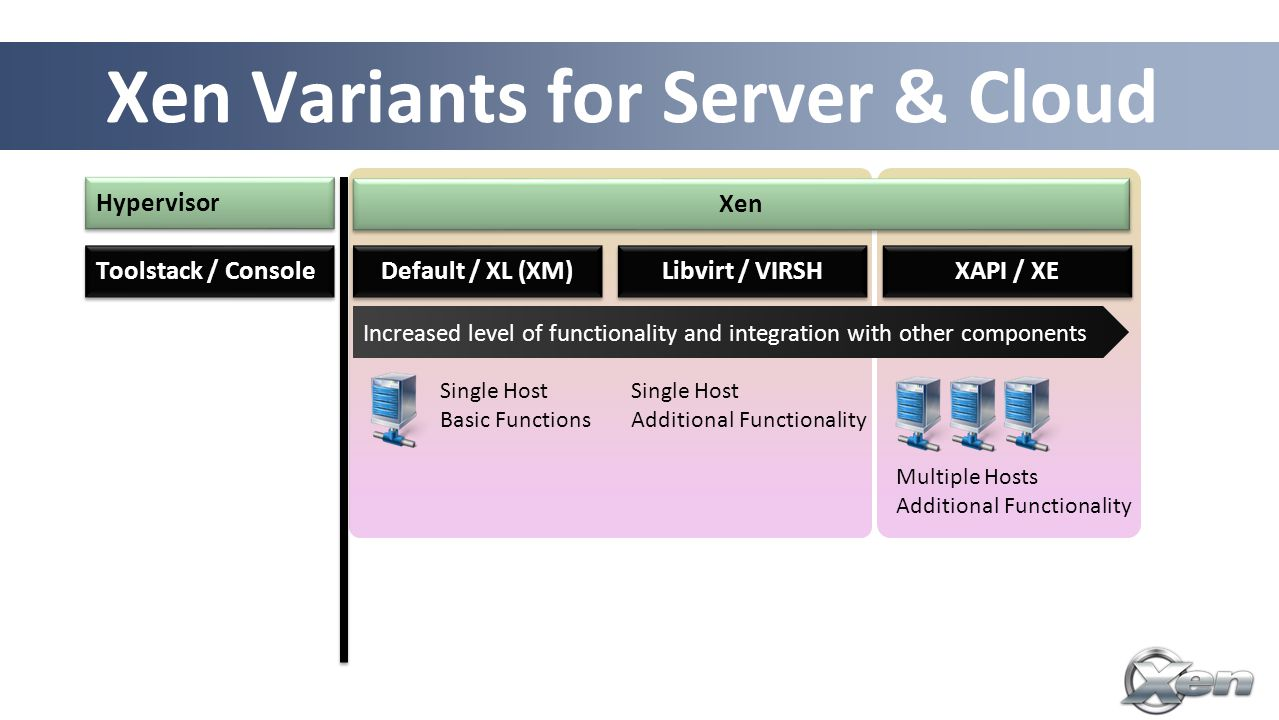 Single Host Basic Functions Multiple Hosts Additional Functionality 22 Xen Variants for Server & Cloud Increased level of functionality and integration with other components Default / XL (XM) Toolstack / Console Libvirt / VIRSH XAPI / XE Hypervisor Single Host Additional Functionality Xen
