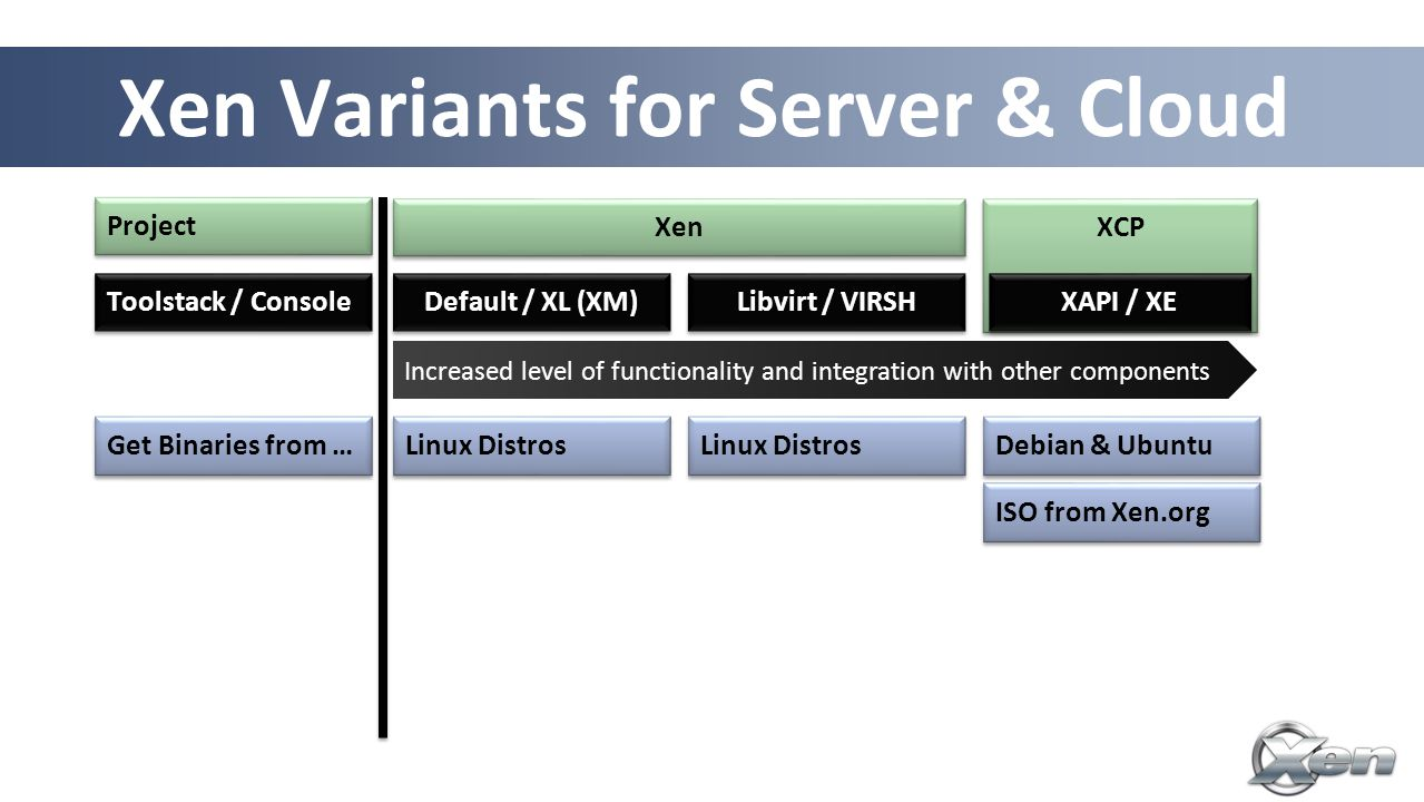 24 Xen Variants for Server & Cloud Increased level of functionality and integration with other components Default / XL (XM) Toolstack / Console Libvirt / VIRSH Get Binaries from … Linux Distros Debian & Ubuntu ISO from Xen.org Project Xen XCP XAPI / XE