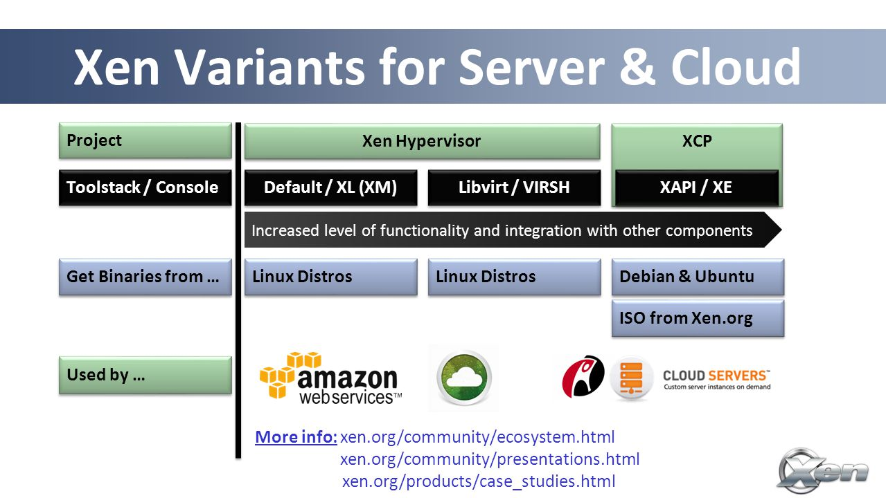 26 Xen Variants for Server & Cloud Increased level of functionality and integration with other components Default / XL (XM) Toolstack / Console Libvirt / VIRSH Get Binaries from … Linux Distros Debian & Ubuntu ISO from Xen.org Used by … More info: xen.org/community/ecosystem.html xen.org/community/presentations.html xen.org/products/case_studies.html Project Xen Hypervisor XCP XAPI / XE