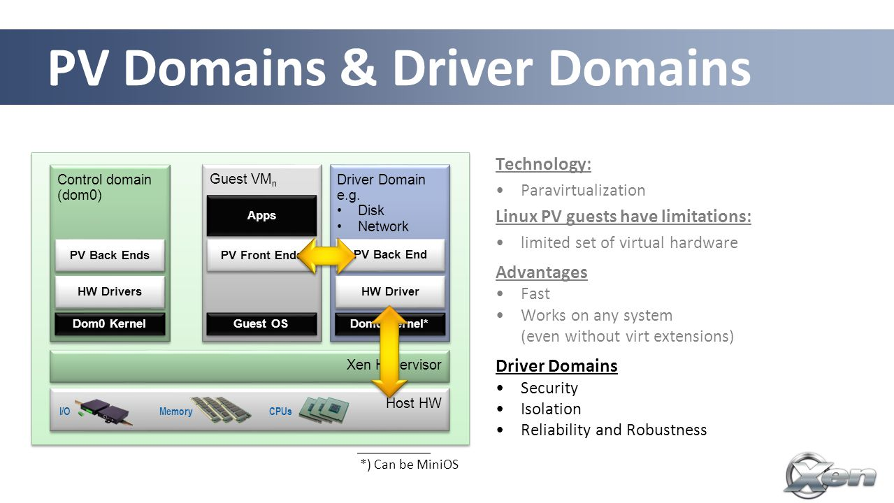 29 Xen Hypervisor Control domain (dom0) Host HW Guest VM n Apps MemoryCPUsI/O Technology: Paravirtualization Linux PV guests have limitations: limited set of virtual hardware Advantages Fast Works on any system (even without virt extensions) Driver Domains Security Isolation Reliability and Robustness HW Drivers PV Back Ends PV Front Ends Driver Domain e.g.