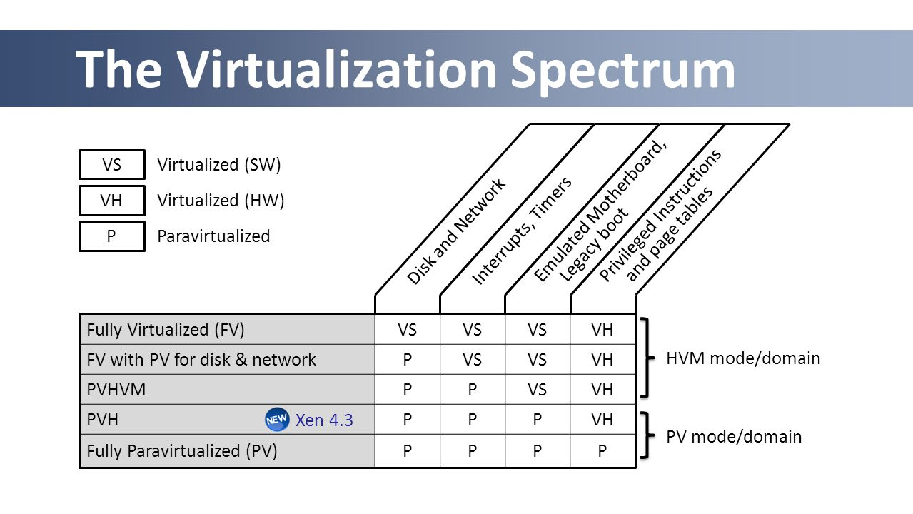 The Virtualization Spectrum Fully Virtualized (FV)VS VH FV with PV for disk & networkPVS VH PVHVMPPVSVH PVHPPPVH Fully Paravirtualized (PV)PPPP VH Virtualized (HW) P Paravirtualized VS Virtualized (SW) HVM mode/domain PV mode/domain Disk and NetworkInterrupts, Timers Emulated Motherboard, Legacy boot Privileged Instructions and page tables Xen 4.3