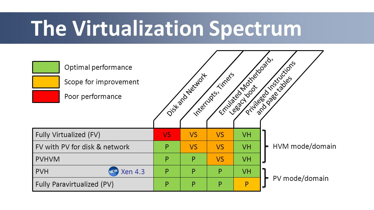 The Virtualization Spectrum Fully Virtualized (FV)VS VH FV with PV for disk & networkPVS VH PVHVMPPVSVH PVHPPPVH Fully Paravirtualized (PV)PPPP Scope for improvement Poor performance Optimal performance HVM mode/domain Disk and NetworkInterrupts, Timers Emulated Motherboard, Legacy boot Privileged Instructions and page tables Xen 4.3 PV mode/domain