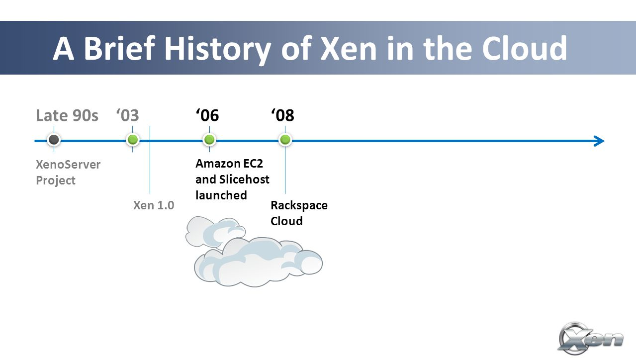 A Brief History of Xen in the Cloud Late 90s XenoServer Project '03 '08'06 Amazon EC2 and Slicehost launched Rackspace Cloud XCP 1.x Cloud Mgmt '11 '12 XCP packages in Linux Xen 1.0