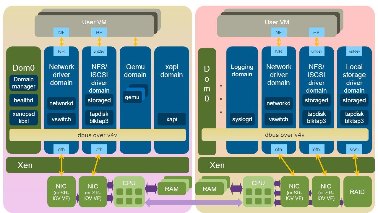 CPU RAM NIC (or SR- IOV VF) NIC (or SR- IOV VF) NIC (or SR- IOV VF) NIC (or SR- IOV VF) RAID Dom0 Network driver domain NFS/ iSCSI driver domain Qemu domain xapi domain Logging domain Local storage driver domain NFS/ iSCSI driver domain Network driver domain User VM NB gntdev NB NFBFNFBF dbus over v4v qemu xapi xenopsd libxl healthd Domain manager vswitch networkd tapdisk blktap3 storaged syslogdvswitch networkd tapdisk blktap3 storaged tapdisk blktap3 storaged gntdev eth scsi Xen Dom0Dom0 dbus over v4v......