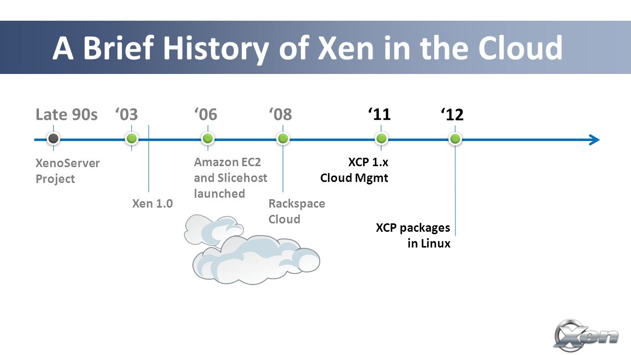 A Brief History of Xen in the Cloud Late 90s XenoServer Project '03 '08'06 Amazon EC2 and Slicehost launched Rackspace Cloud Linux 3.0 XCP 1.x Cloud Mgmt '11 '12 XCP packages in Linux Xen 1.0