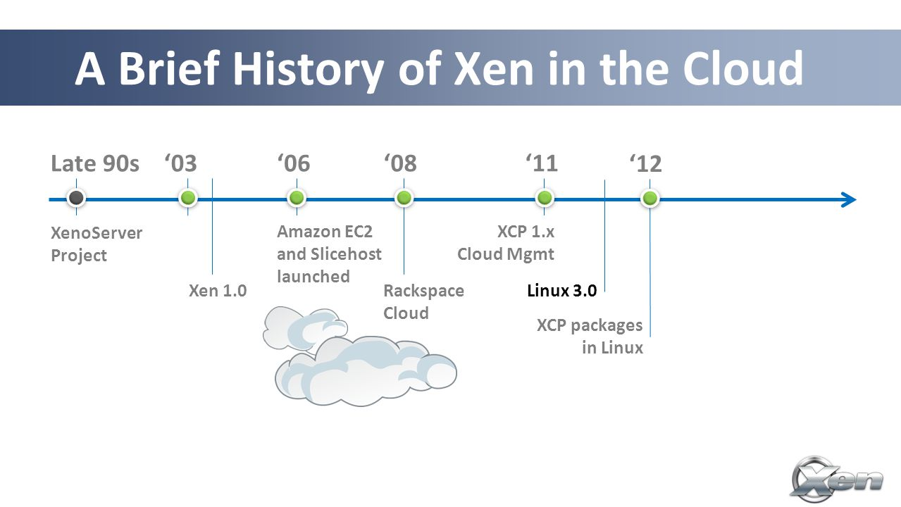 A Brief History of Xen in the Cloud Late 90s XenoServer Project '03 '08'06 Amazon EC2 and Slicehost launched Rackspace Cloud Linux 3.0 XCP 1.x Cloud Mgmt '11 '12 XCP packages in Linux '13 Xen for ARM servers Xen 1.0 10 th birthday