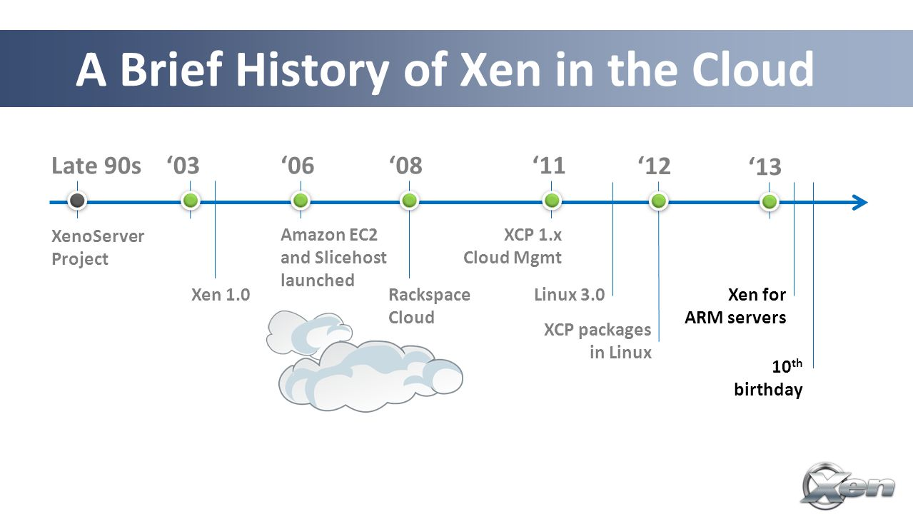 XCP – Xen Cloud Platform Complete stack for server virtualization Extends Xen to cover multiple hosts Adds further functionality and integrations for cloud, storage and networking to Xen HV GPLv2 XenServer is a commercial XCP distro Two Flavours Appliance (ISO using CentOS Dom0) Packages in Debian & Ubuntu (more distros to come)