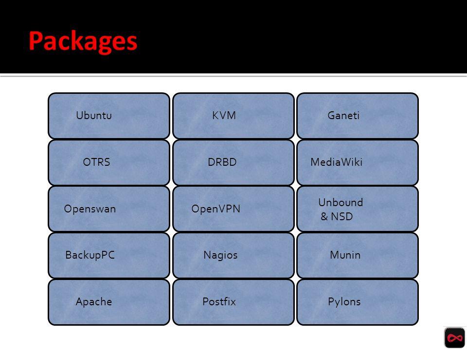 OTRS UbuntuKVMGaneti DRBDMediaWiki OpenswanOpenVPN Unbound & NSD BackupPCNagiosMunin ApachePostfixPylons