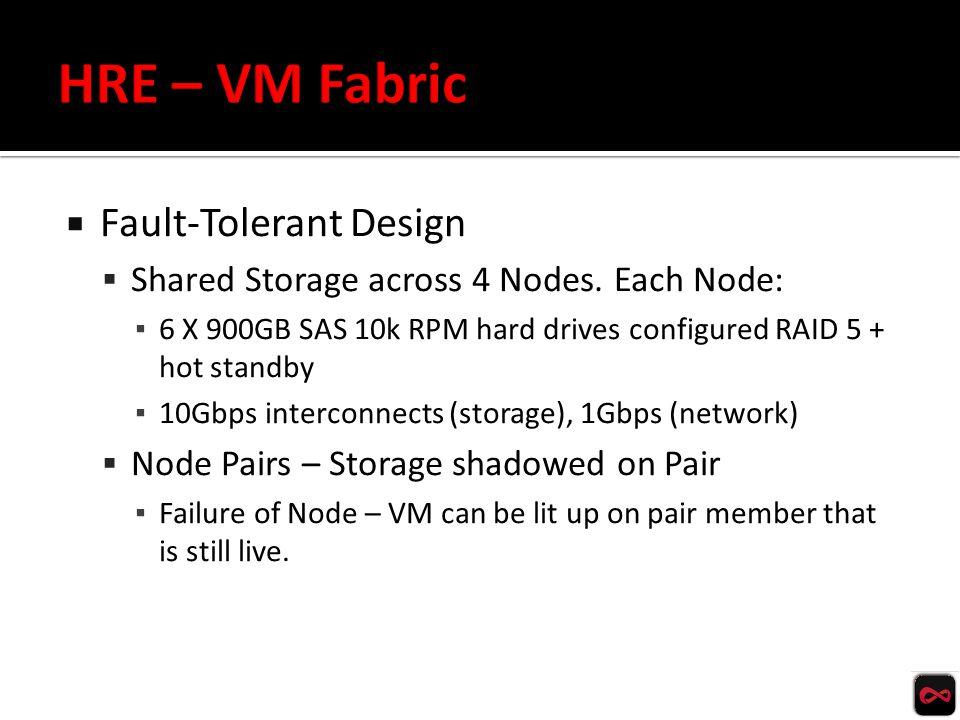 CPU RAM Storage (HD) CPU RAM vm1 vm2 Storage (HD) VHD ghosted VHD ghosted vhd1 vhd2 vhd3 vm3 1.If Node 1 Fails 2.HRE Administrator intervenes and activates VM on remaining Node Pair vm2vm1