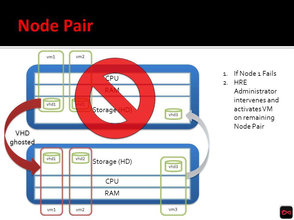 CPU RAM Storage (HD) CPU RAM vm1 vm2 Storage (HD) VHD ghosted VHD ghosted vhd1 vhd2 vhd3 vm3 1.If Node 1 Fails 2.HRE Administrator intervenes and acti