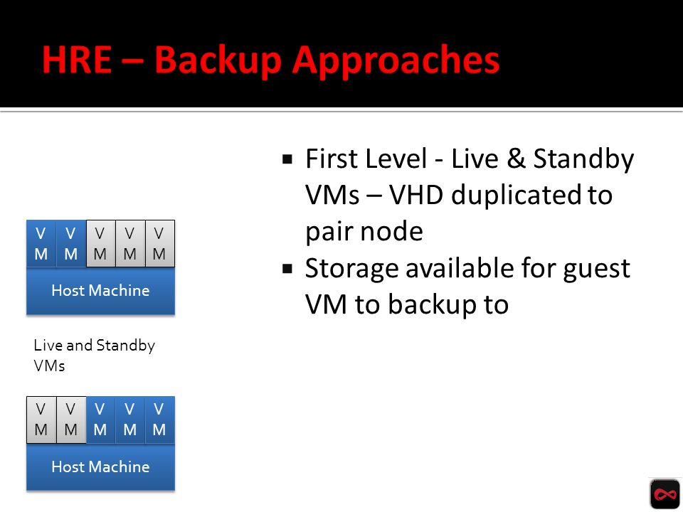  Guest VM backs up to Storage Facility  Initiated by Guest VM – NOT by Host/HRE  HRE – responsible for storage – not backup and recovery procedure inside VM Storage facility Host Machine VMVM VMVM VMVM VMVM VMVM VMVM VMVM VMVM VMVM VMVM HRE Tenant VM initiates backup at Guest VM level – putting data into Storage Facility at HRE or other location (Tenant choice).