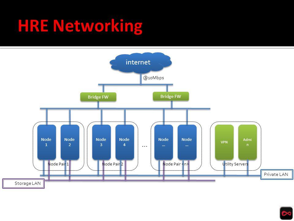 @10Mbps internet Node 1 Node 2 Node 3 Node 4 Node … … VPN Admi n Private LAN Storage LAN Bridge FW Node Pair 2Node Pair 1 Node Pair Utility Servers