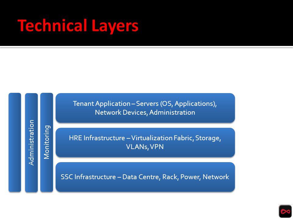 SSC Infrastructure – Data Centre, Rack, Power, Network HRE Infrastructure – Virtualization Fabric, Storage, VLANs, VPN Tenant Application – Servers (OS, Applications), Network Devices, Administration Administration Monitoring