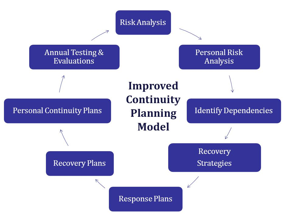 Risk Analysis Personal Risk Analysis Identify Dependencies Recovery Strategies Response PlansRecovery PlansPersonal Continuity Plans Annual Testing &