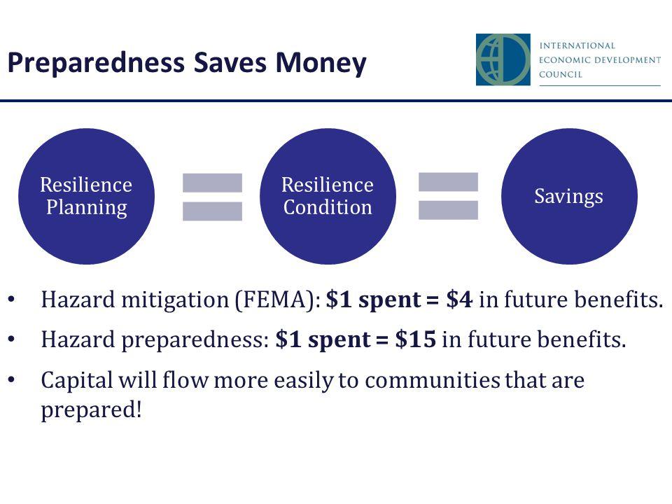 Preparedness Saves Money Hazard mitigation (FEMA): $1 spent = $4 in future benefits. Hazard preparedness: $1 spent = $15 in future benefits. Capital w