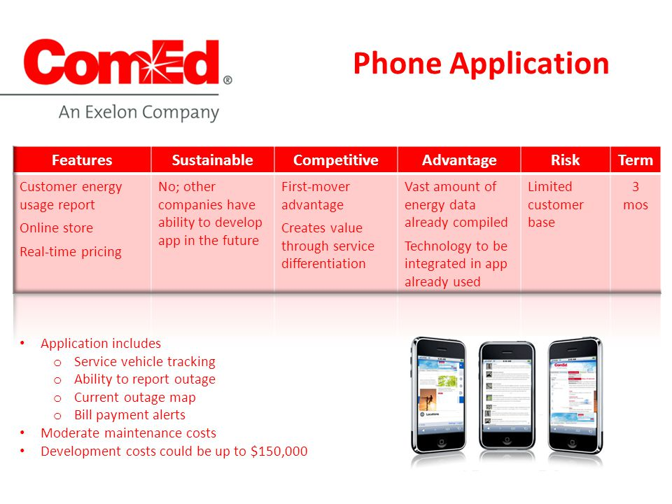 Phone Application Application includes o Service vehicle tracking o Ability to report outage o Current outage map o Bill payment alerts Moderate maintenance costs Development costs could be up to $150,000