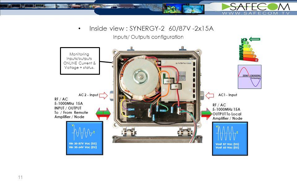 Inputs/ Outputs configuration Monitoring Inputs/outputs ONLINE Current & Voltage + status.