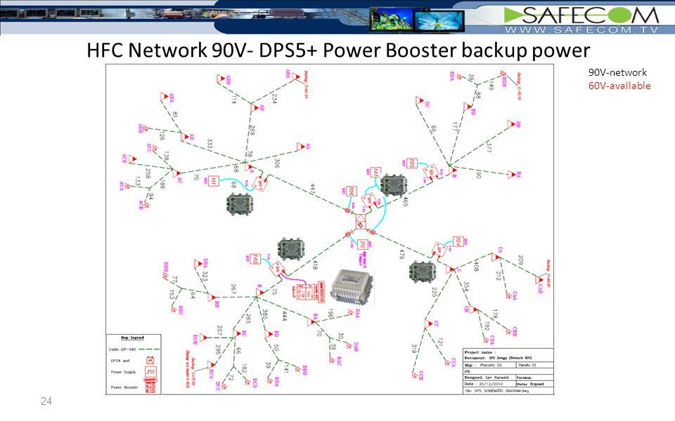 60V-network 90V-available 24 HFC Network 90V- DPS5+ Power Booster backup power 90V-network 60V-available